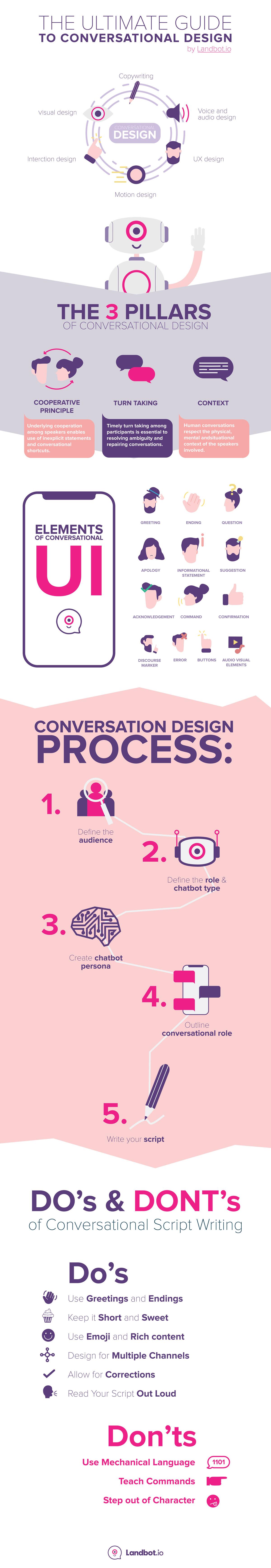 guia-diseño-conversacional-infografico