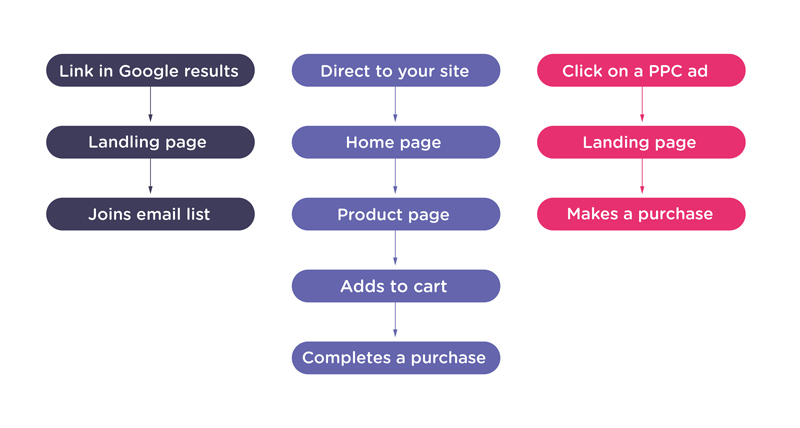 conversion_funnel_options