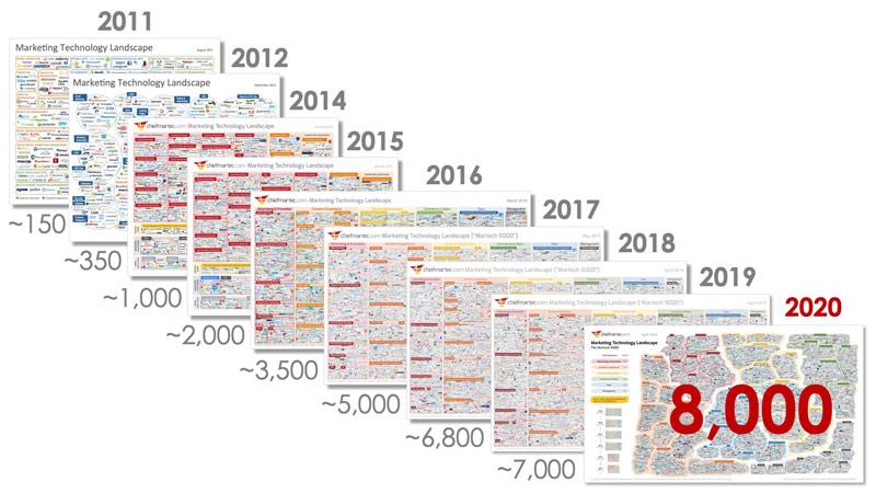 martech landscape evolution
