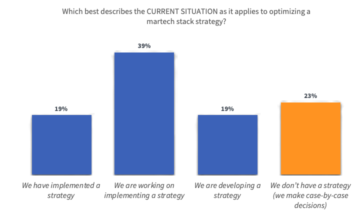 martech stack strategy