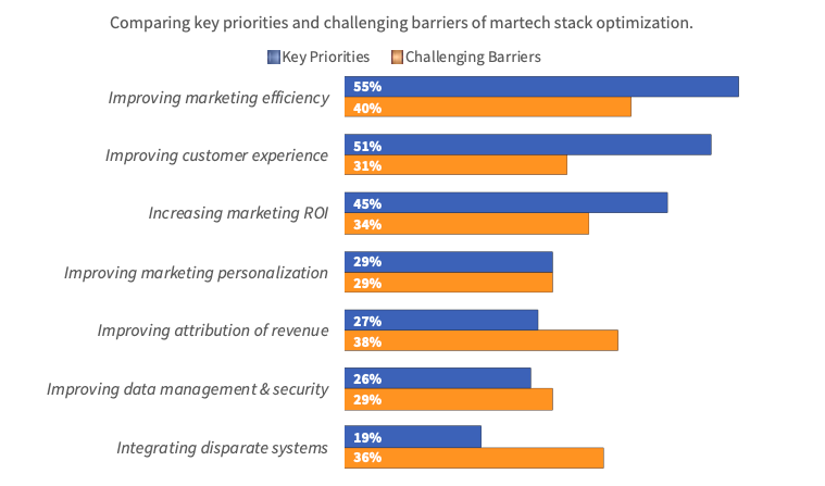 martech stack priorities and challenges