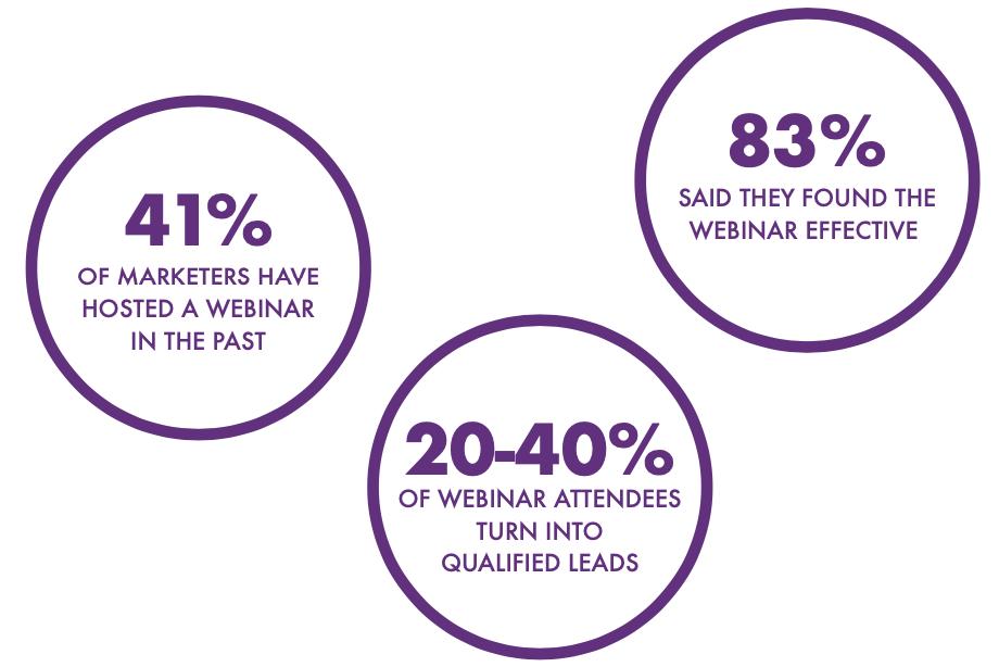 webinar marketing stats