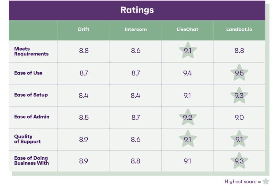 best chat sofware G2 rating drift, intercom, livechat, landbot