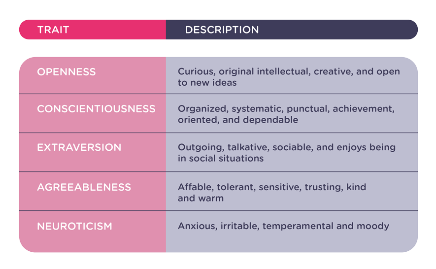 five factor personality model
