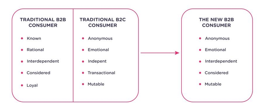 new b2b buyer type