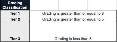 lead scoring best practices threshold