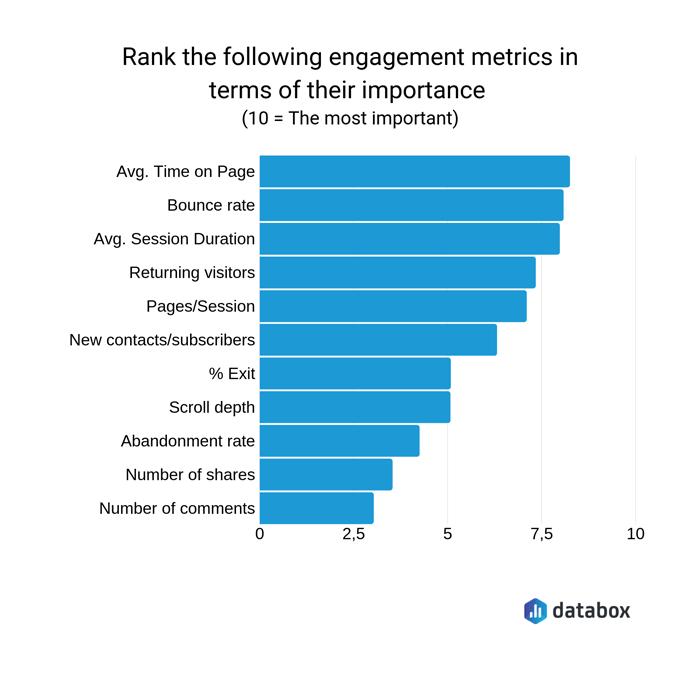 user engagement metrics