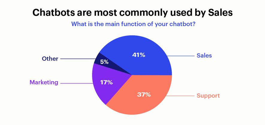 chatbot usage pie chart