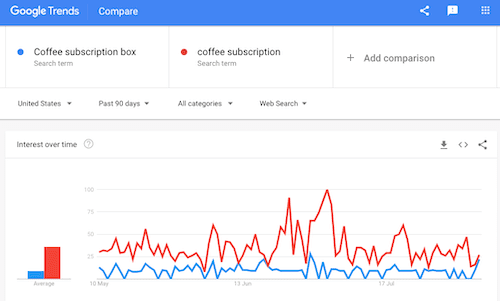 Subscription trends