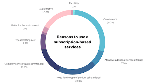 Reasons to use a subscription service