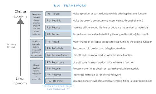 R-10 Circular Economy Framework