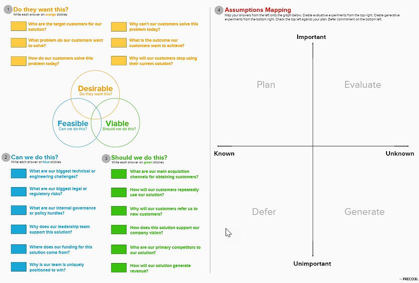 Assumptions Mapping Template
