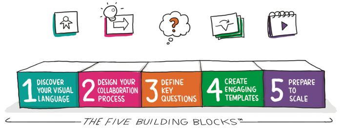 5buildingblocks