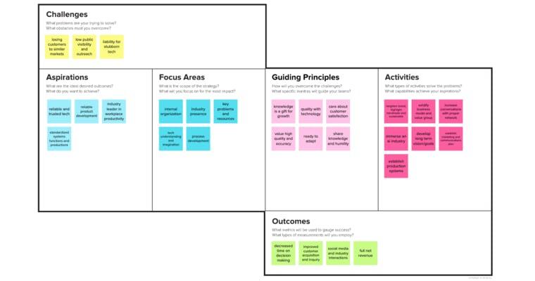 Strategy Blueprint