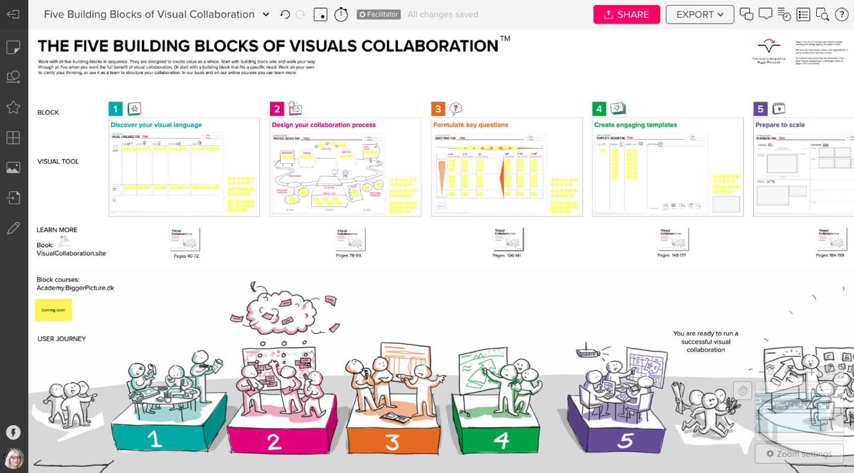 Five Building Blocks of Visual Collaboration