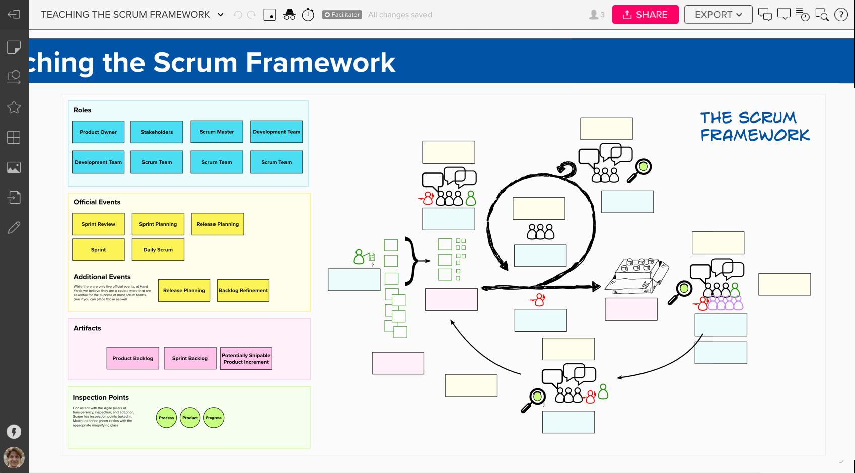 Teaching the Scrum Framework