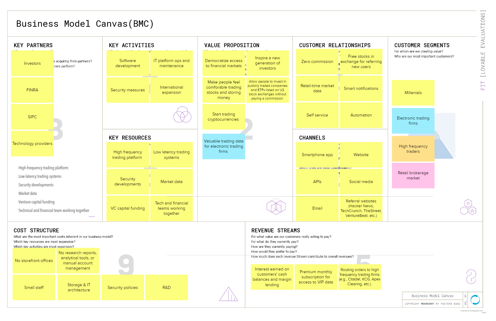 Completed Business Model Canvas (BMC)