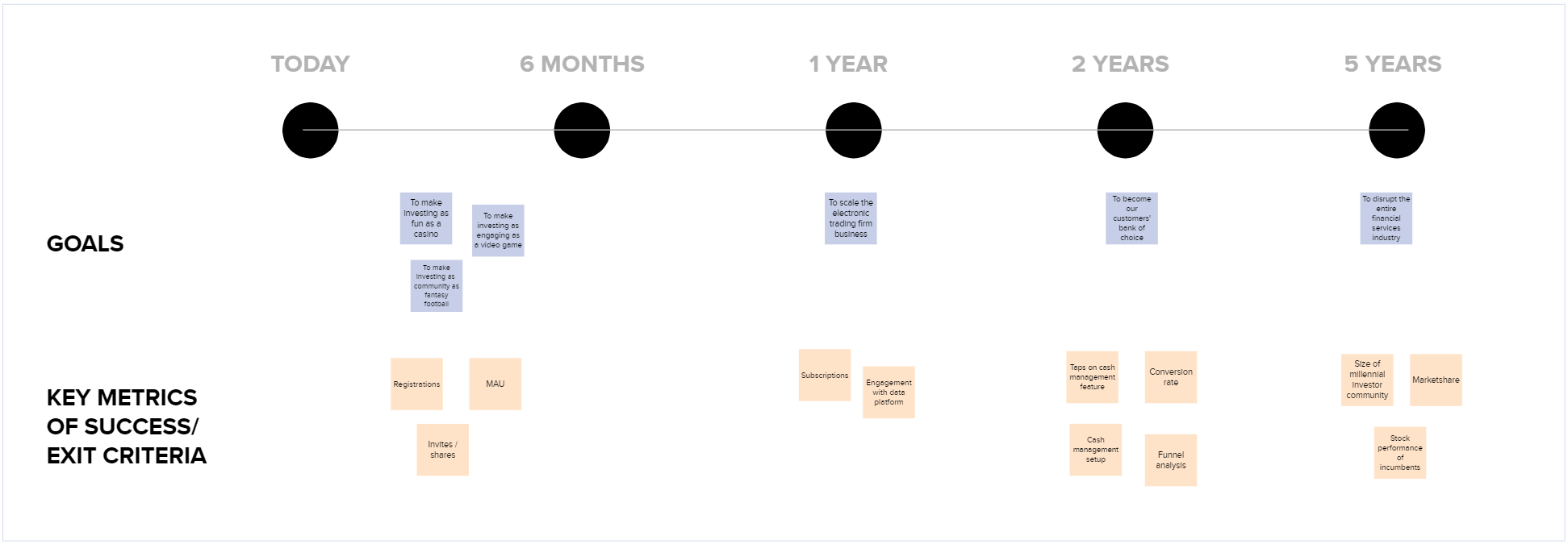 Goals and key success metrics for a product roadmap