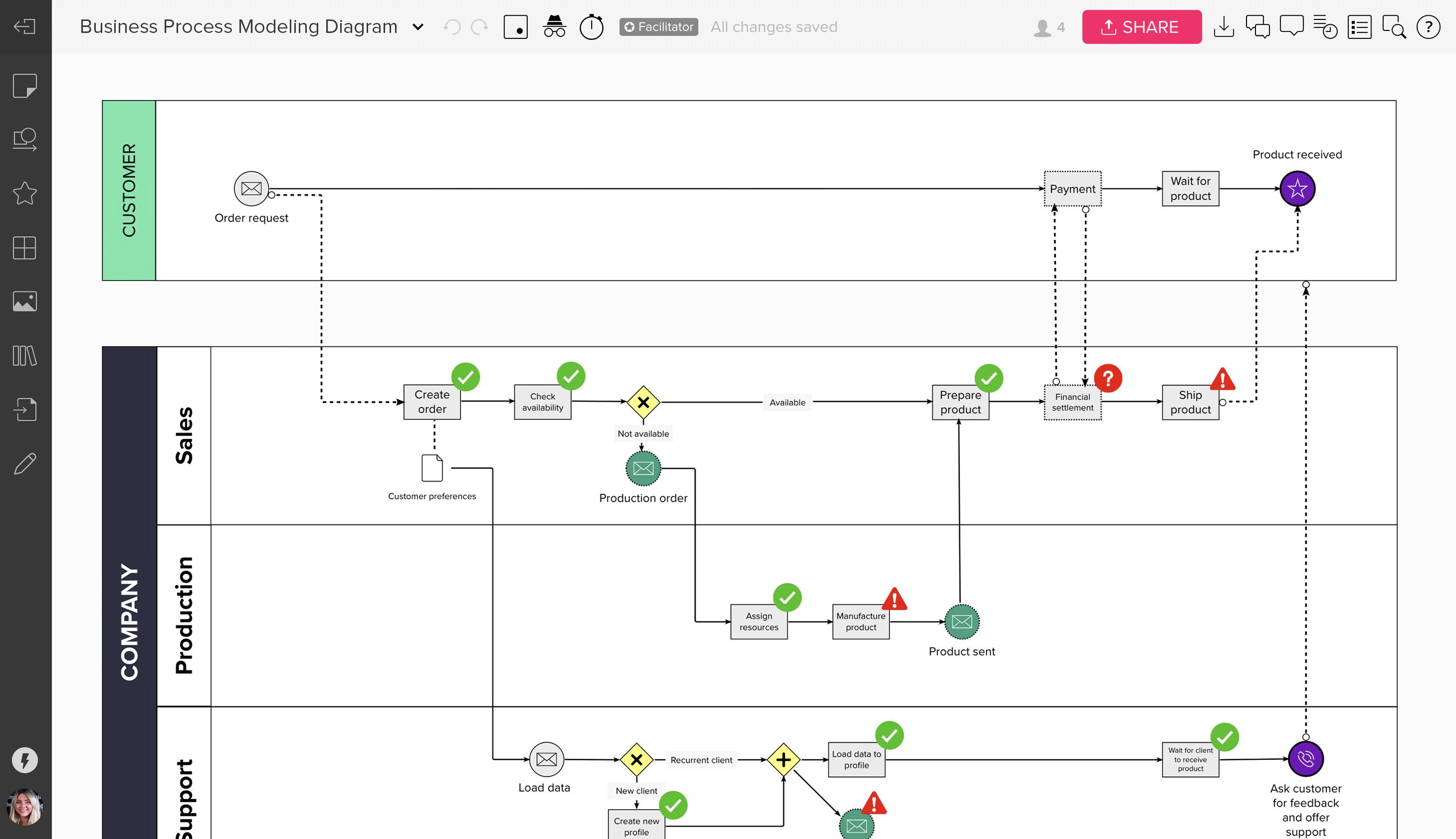Business Process Model Diagram (BPMN)