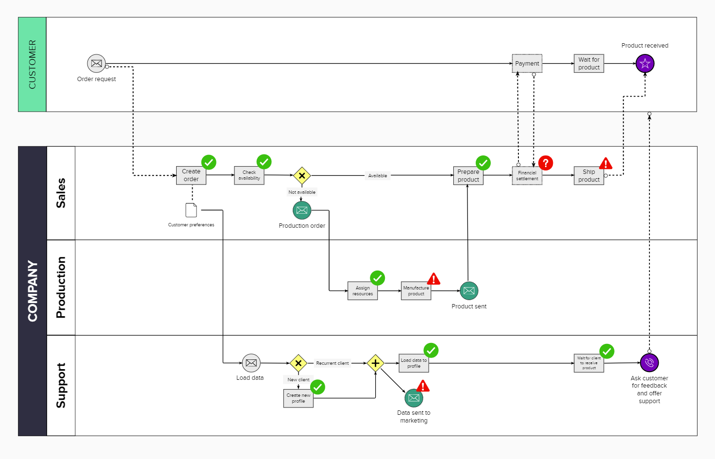 Example of a business process modeling diagram in MURAL