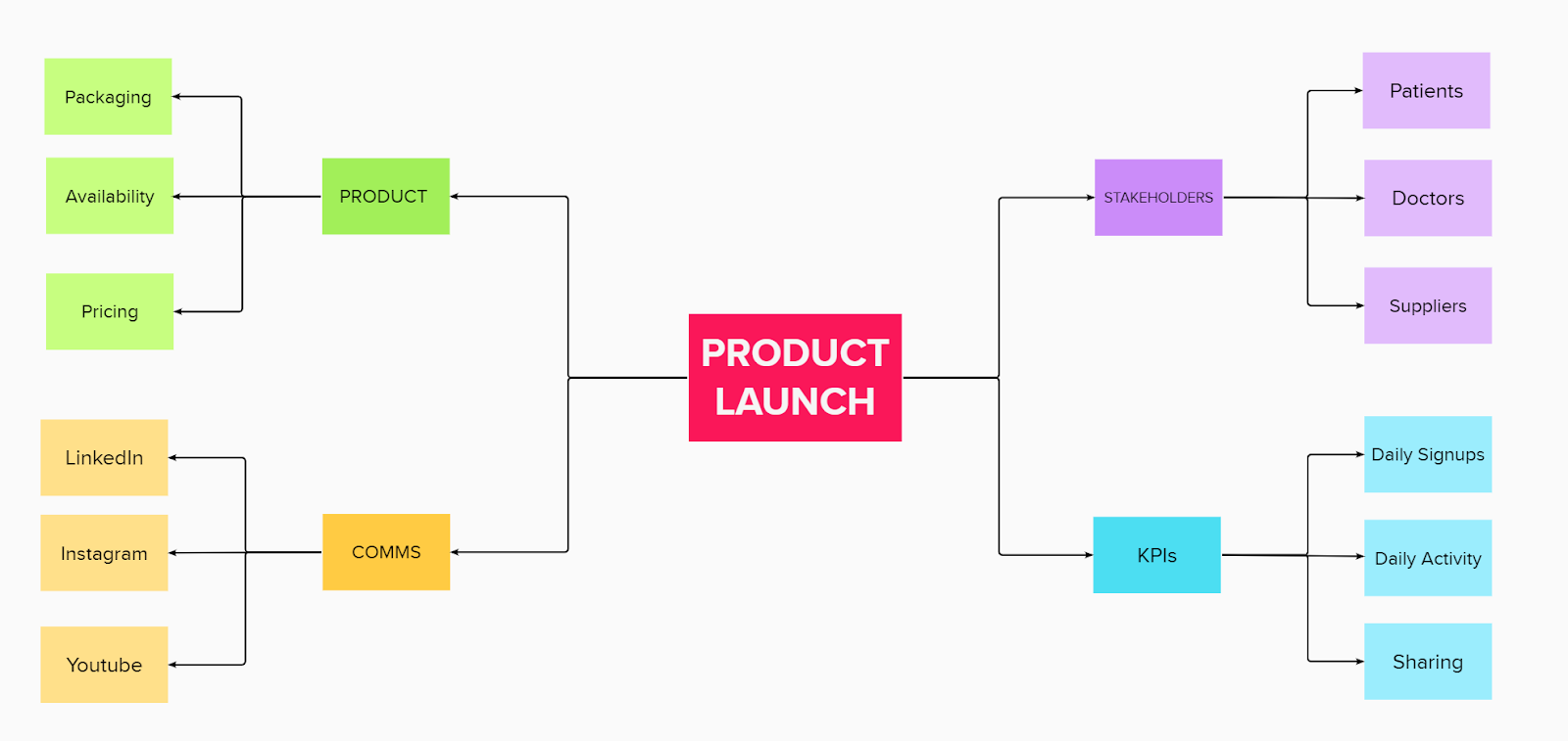 Product launch mind map example