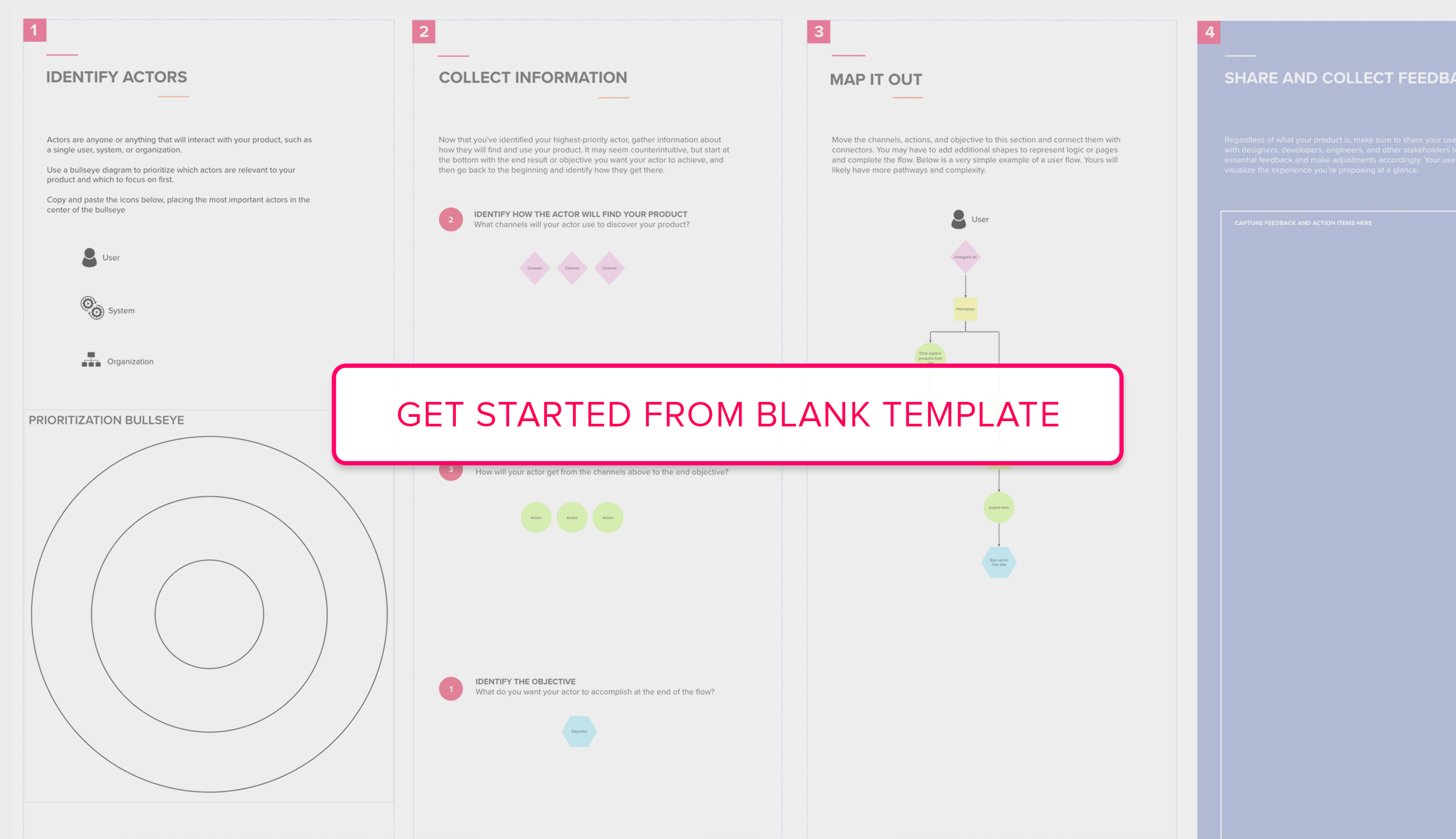 Get started from User Flow blank template