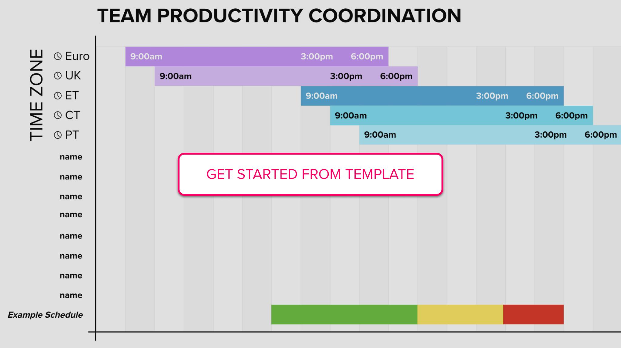 Team productivity coordination template