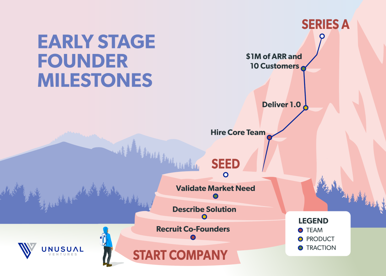 Announcing the Unusual Guide for Raising Seed and Series A Capital