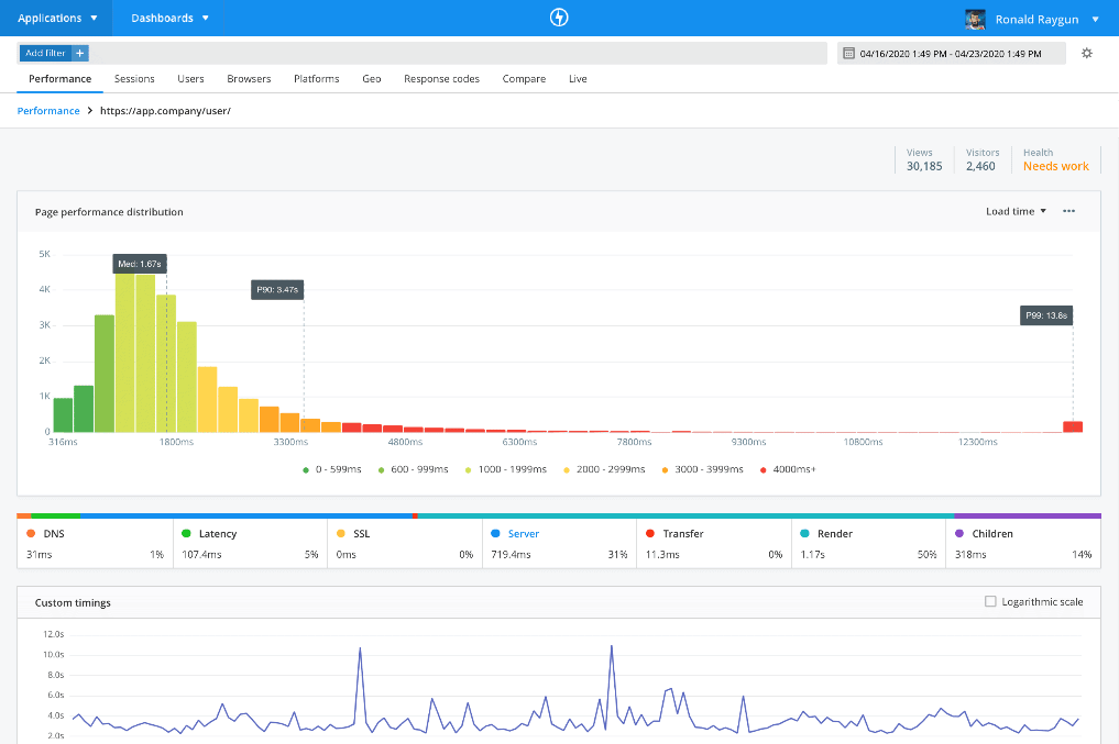 Raygun Real User Monitoring helps you discover JavaScript issues