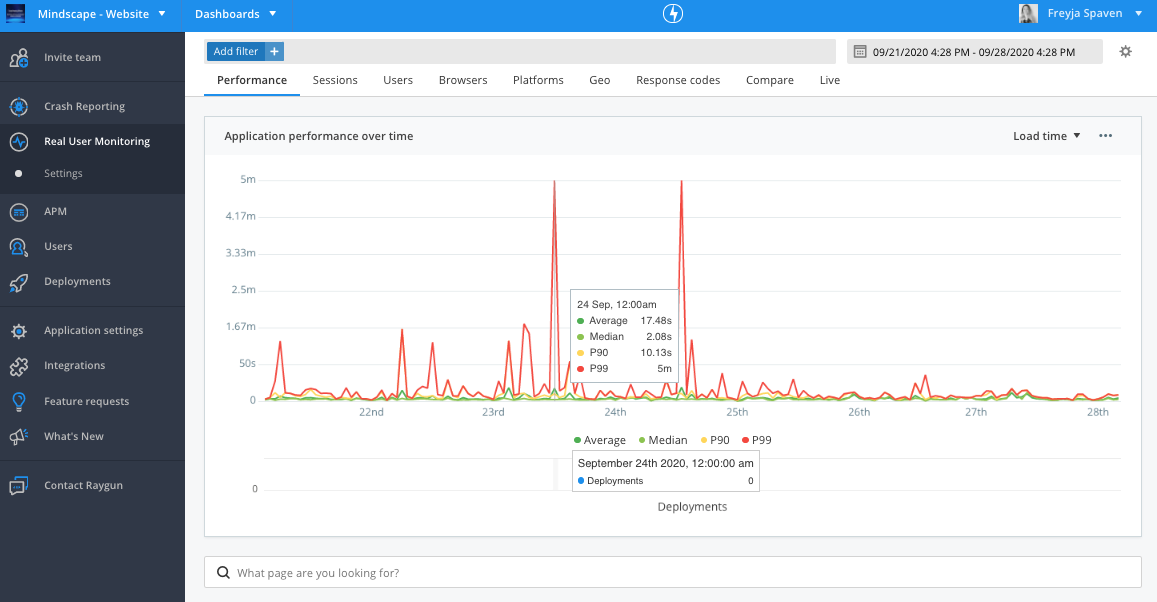 Graph showing application performance over time showing intermittent spikes in load time