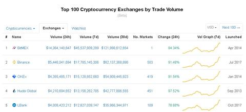 binance trade volume