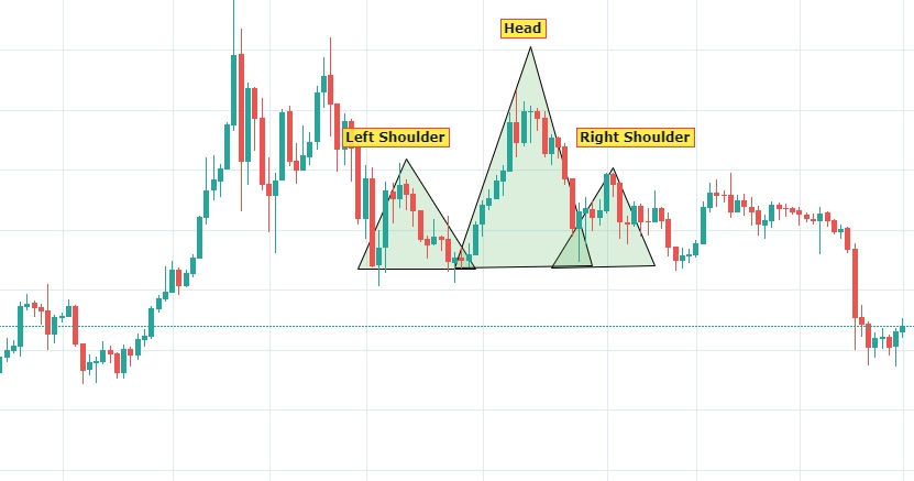 Crypto trading pattern: Head & Shoulders