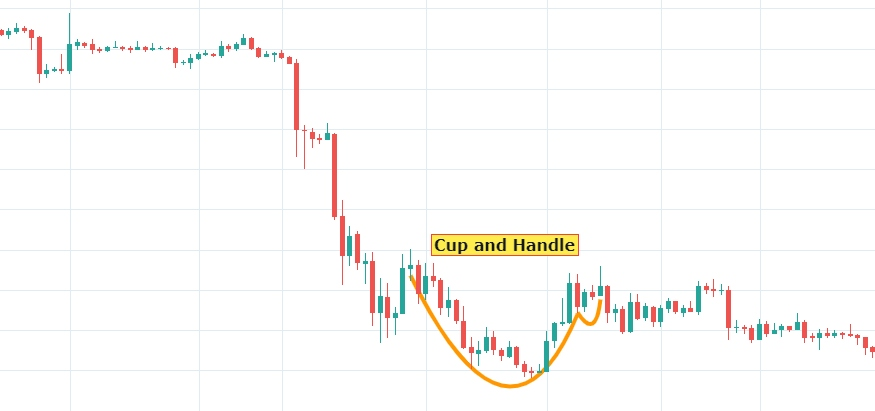 Crypto trading pattern: Cup & Handle