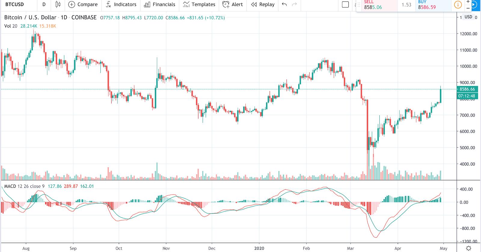 bitcoin trade como usar