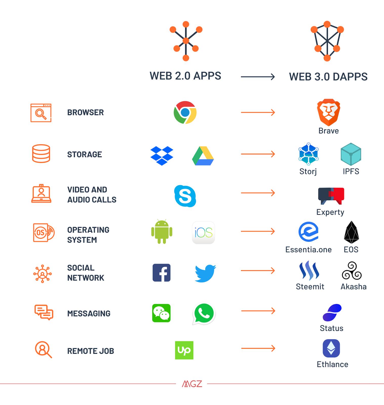 DApps: piezas básicas de la Internet del futuro - Evaluando Software