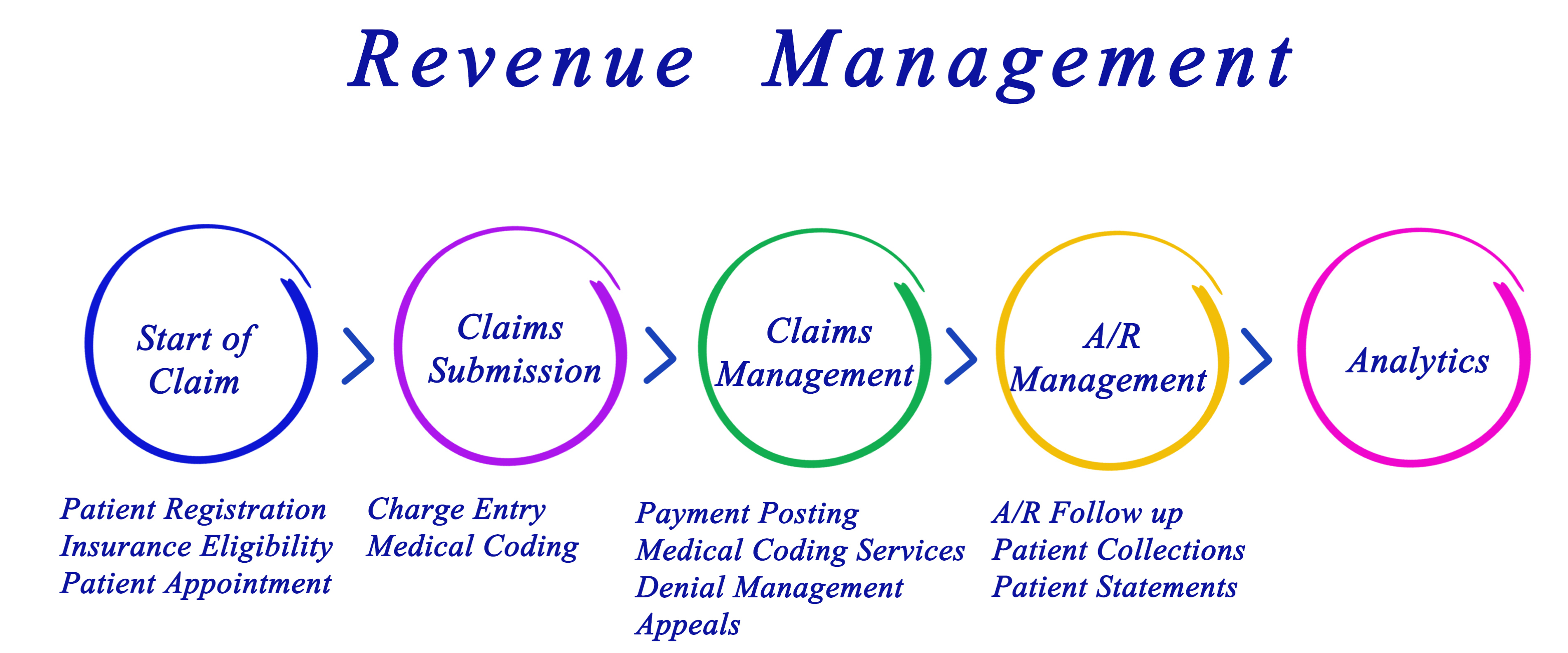 What does your revenue management cycle look like?