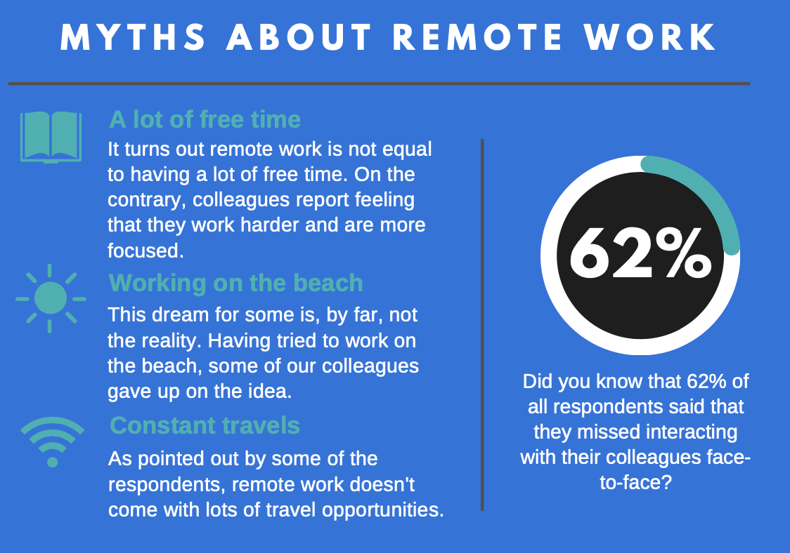 Survey: The art of remote work