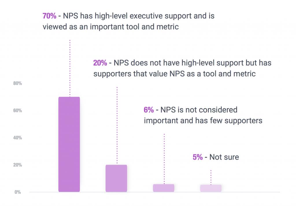 NPS and Internal Executive Team
