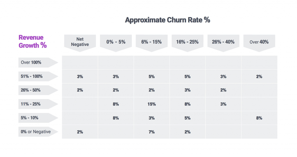 revenue growth rate vs approx churn rate