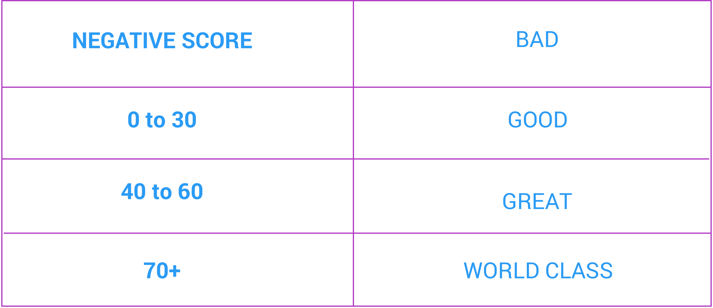 collecting-customer-feedback-nps-chart