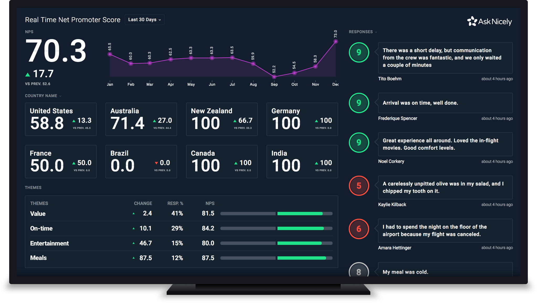 AskNicely TV Dashboard