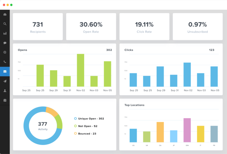MailChimp Email Dashboard Reporting
