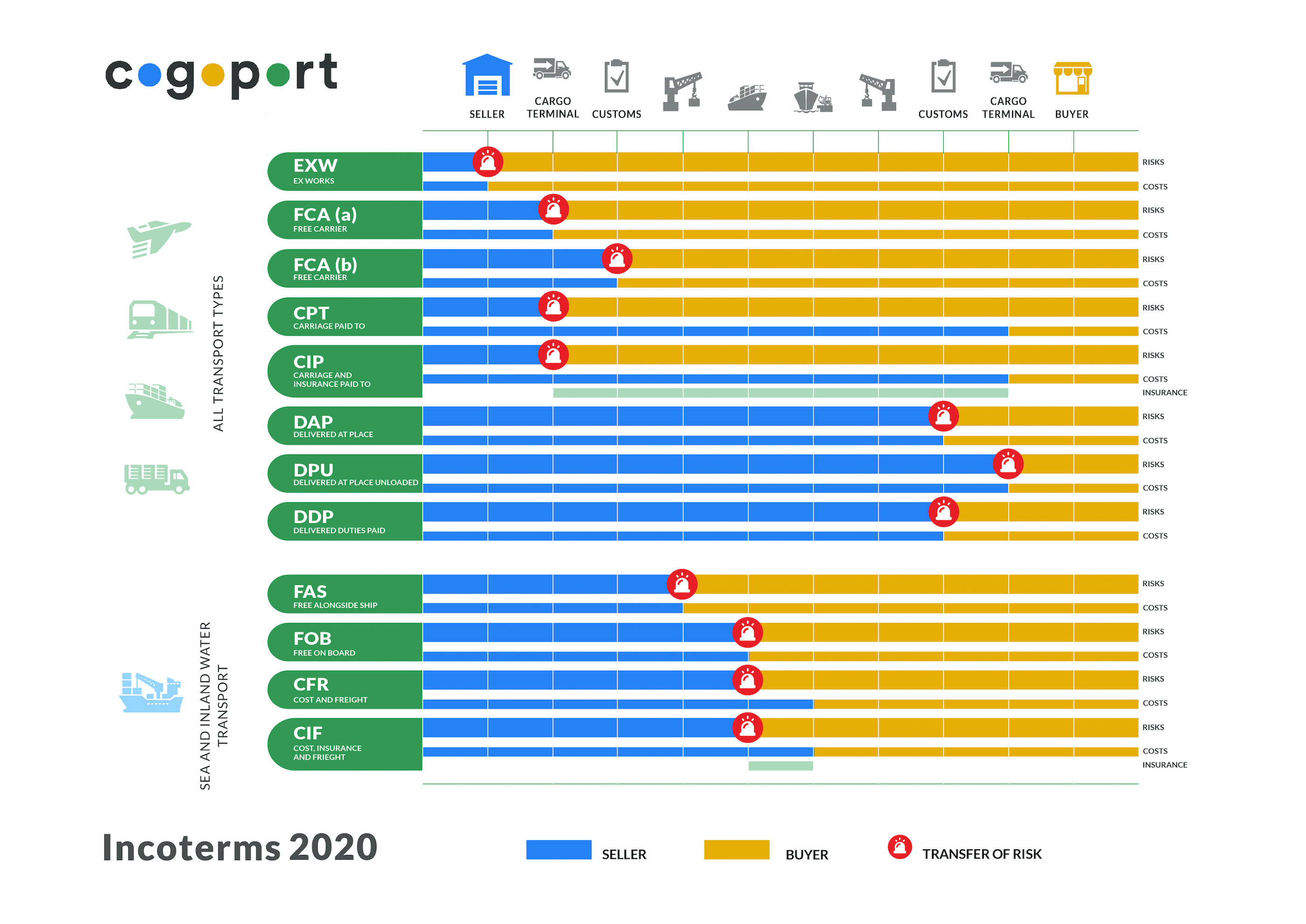 Incoterms 2020: Changes That you Need to Know