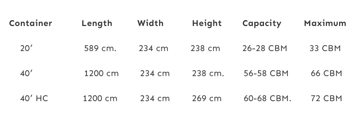 Load Capacity of various containers