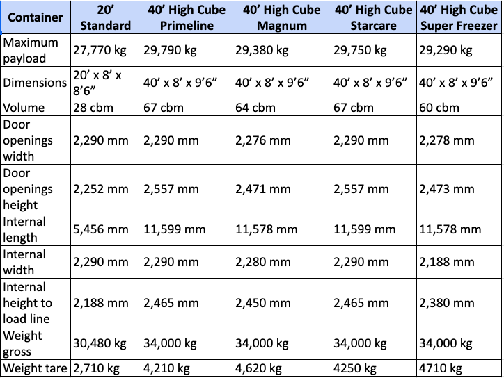 Reefer Cargo Dimensions