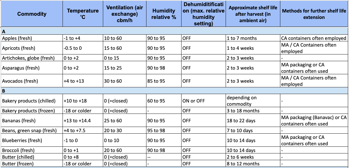 Reefer temperature and humidity settings for specific commodities