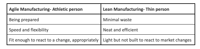 Agile Manufacturing vs Lean Manufacturing