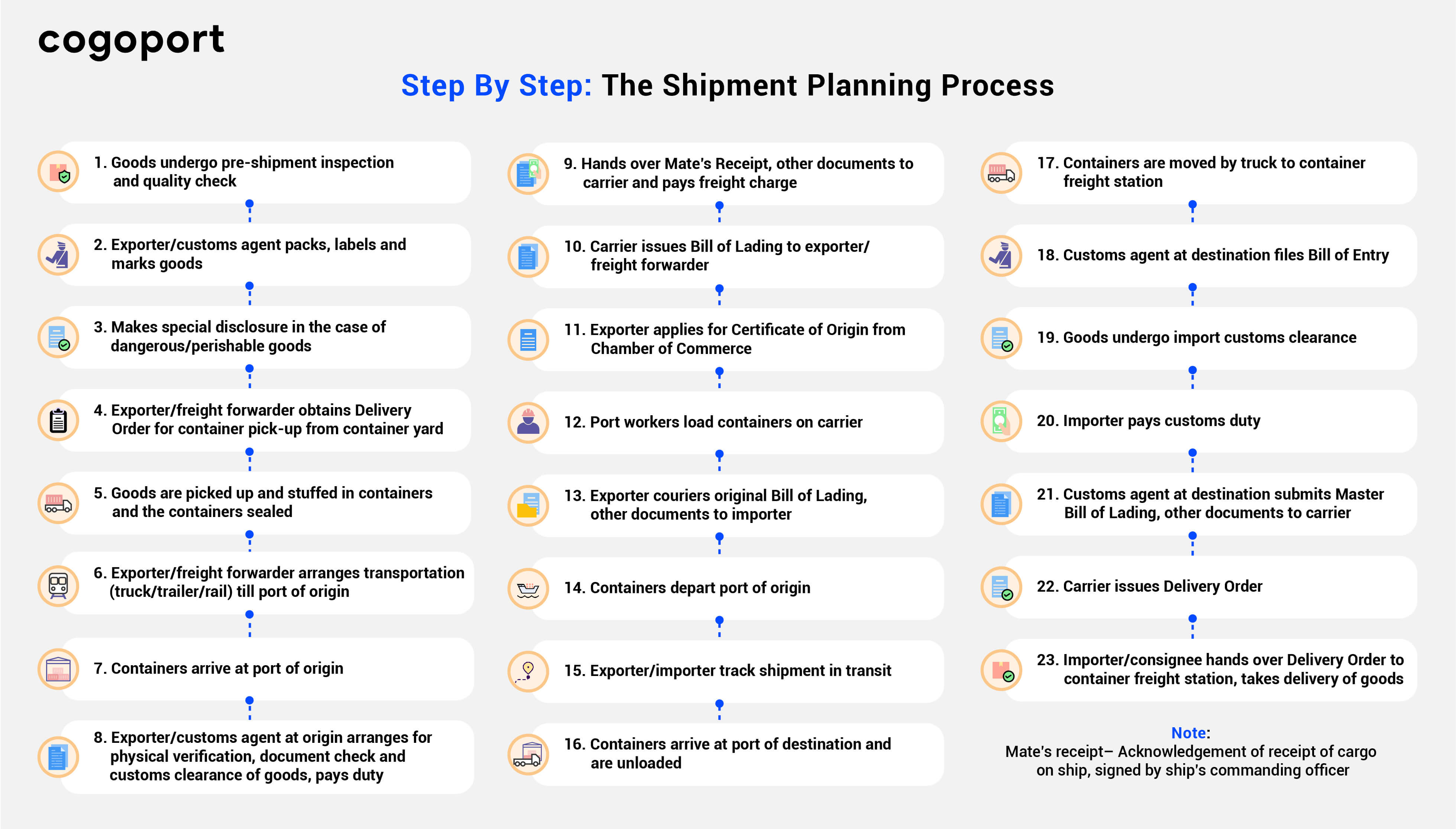 Step by Step Shipment Planning Process