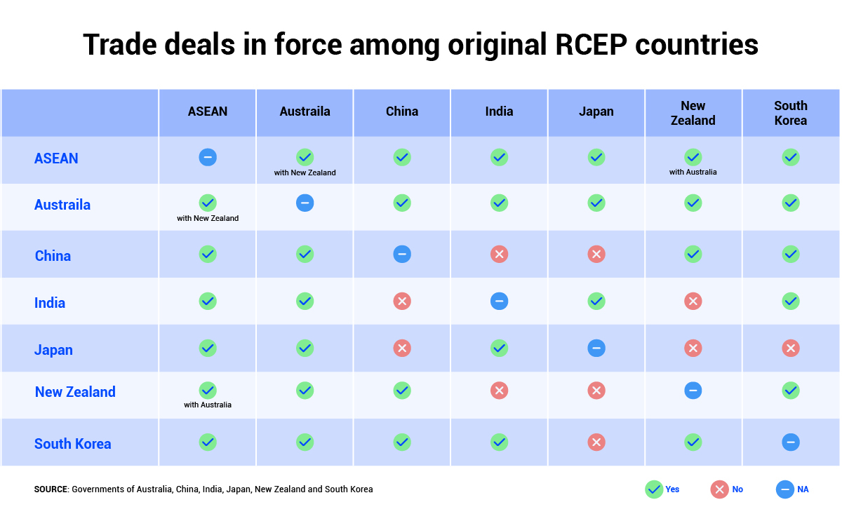 Infographic showing what is the trade deal among RCEP countries