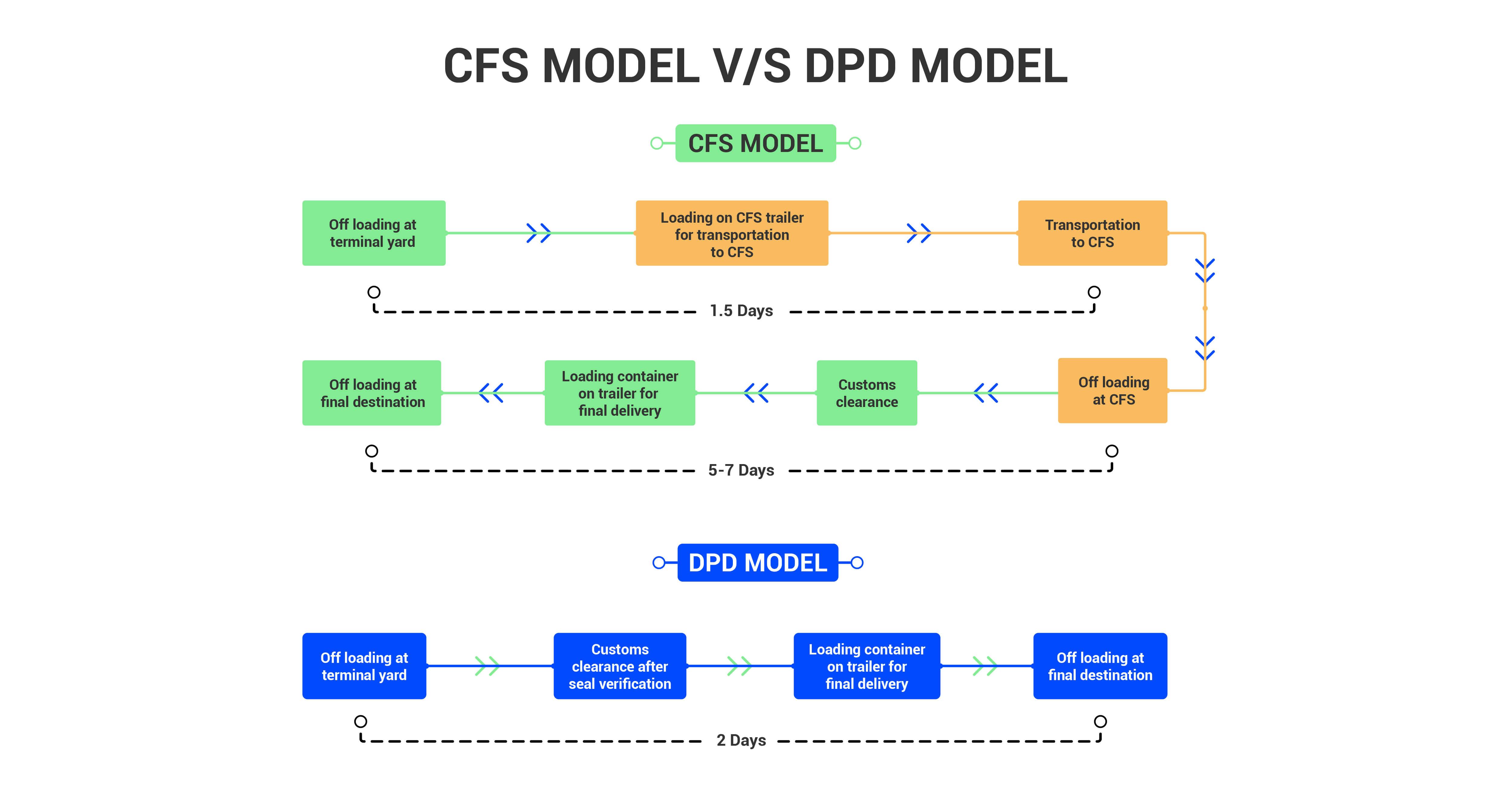CFS Model V/S DPD Model
